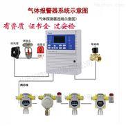 氧气浓度过低/超标检测气体报警器