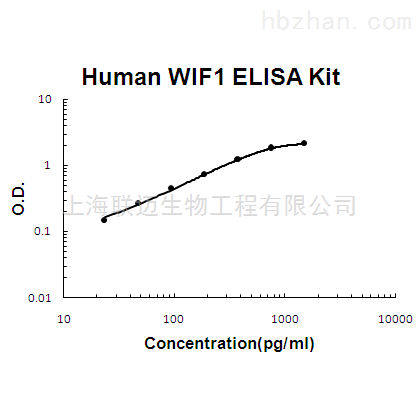 Human WIF1 ELISA Kit