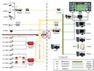 工業視頻自動監控系統