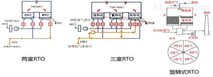 蓄热式废气焚烧炉(RTO)
