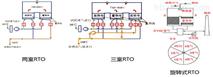 蓄熱式廢氣焚燒爐(RTO)