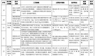 關于《2018年國家先進污染防治技術目錄(大氣污染防治領域)》(公示稿)的公示
