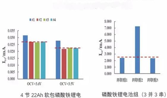 发明专利|清华研发锂电池梯次利用快速检测技术