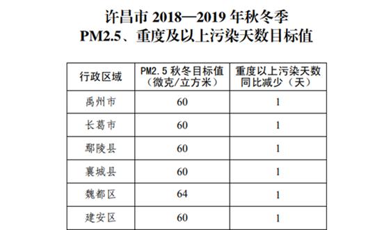 河南许昌市2018—2019年秋冬季大气污染综合治理攻坚行动方案