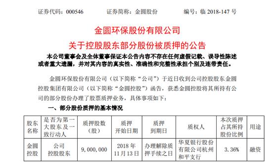 金圆股份股东金圆控股质押900万股 占其所持股份的3.36%