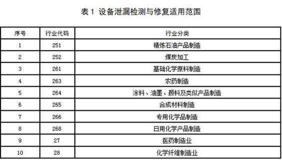 上海市環境保護局關于印發《設備泄漏揮發性有機物排放控制技術規范》等兩項技術規范的通知