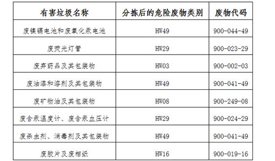 上海三部门联合下发新政 规范有害垃圾全程管理