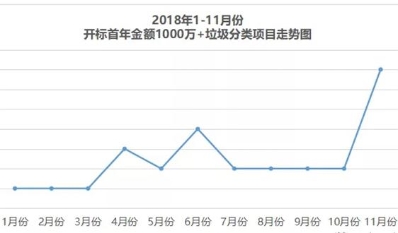 共122个,11月垃圾分类市场多项指标创新高