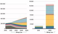 國際可再生能源署發布《通過可再生能源的先進部署加速國家能源轉型的機遇》