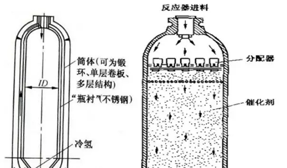 加氢反应器的原理及结构,一次搞清楚!
