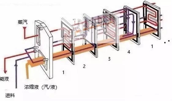 MVR板式升降膜蒸發器:廣泛用于海水淡化、工業廢水處理等