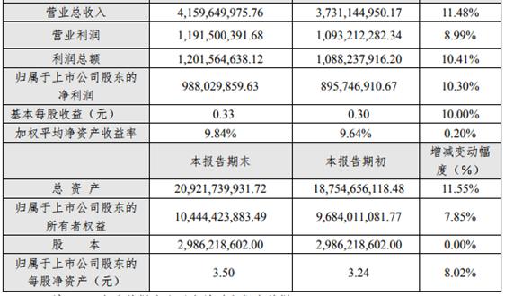 成都市兴蓉环境股份有限公司2018年年度业绩快报