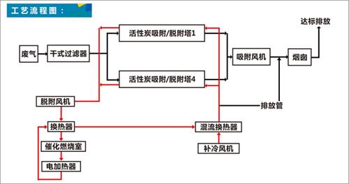 催化燃烧活性炭再生原理图
