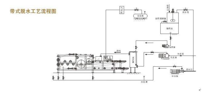 带式压滤机的工作过程及结构特点是什么?