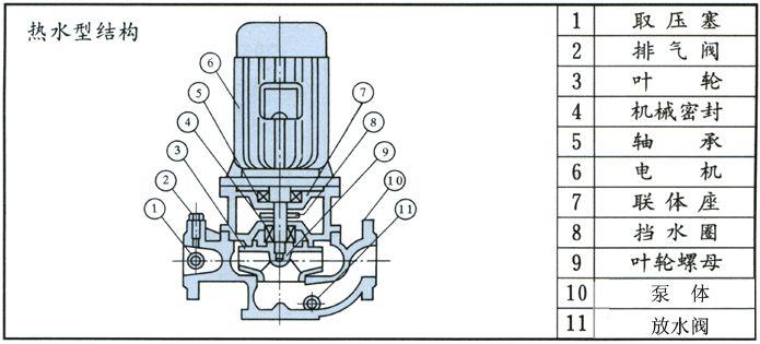 IRG热水循环泵结构图