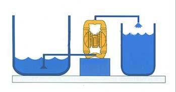 氣动隔膜泵安裝方式