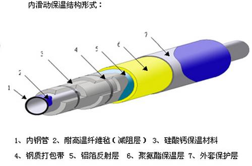 低温蒸汽管道内滑动保温结构形式