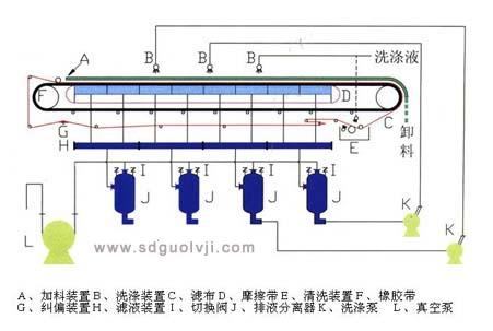 真空带式过滤机结构图