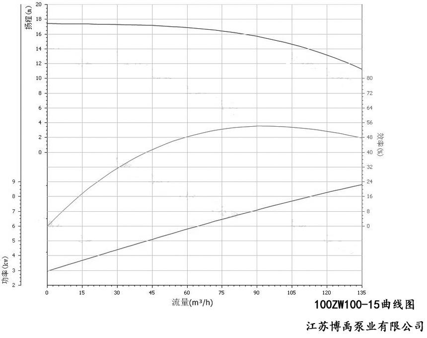 100ZW100-15自吸排污泵性能曲线图