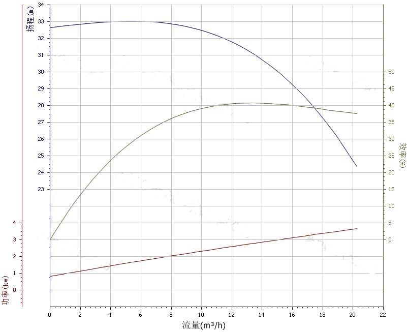 40ZW15-30自吸泵性能曲线图