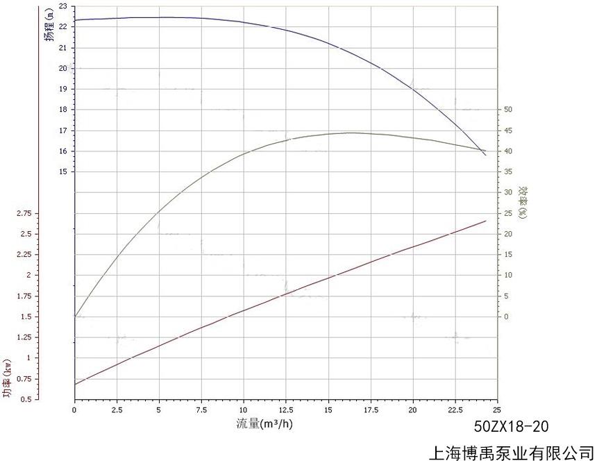 50ZX18-20贝斯特国际娱乐城性能曲线图