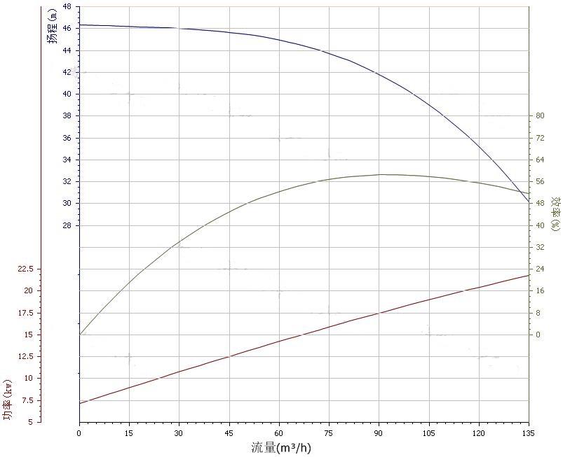100ZX100-40自吸泵性能曲线图