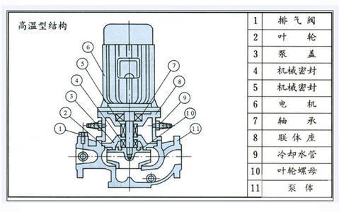 高温管道油泵结构图