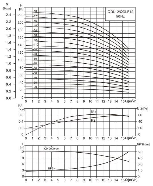 CDL12-9水泵性能曲线图