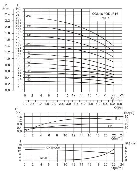 CDL16-12水泵性能曲线图