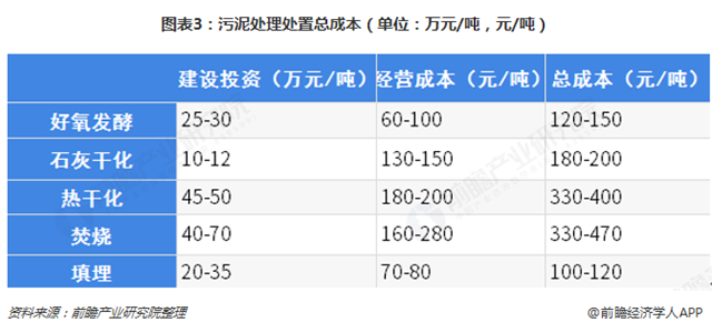 图表3:污泥处理处置总成本(单位:万元/吨,元/吨)