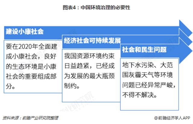 图表4:中国环境治理的必要性