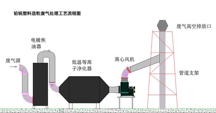 电捕焦油器+低温等离子废气处理设备