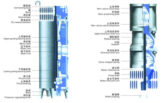 水泵,潜水电机(包括电缆),输水管和控制开关四大部分组成.
