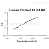 Human Fibulin-3 ELISA Kit