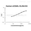 Human soluble CD40L ELISA Kit
