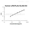 人尿激酶型纤溶酶原激活因子 ELISA 试剂盒