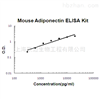 Mouse Adiponectin ELISA Kit